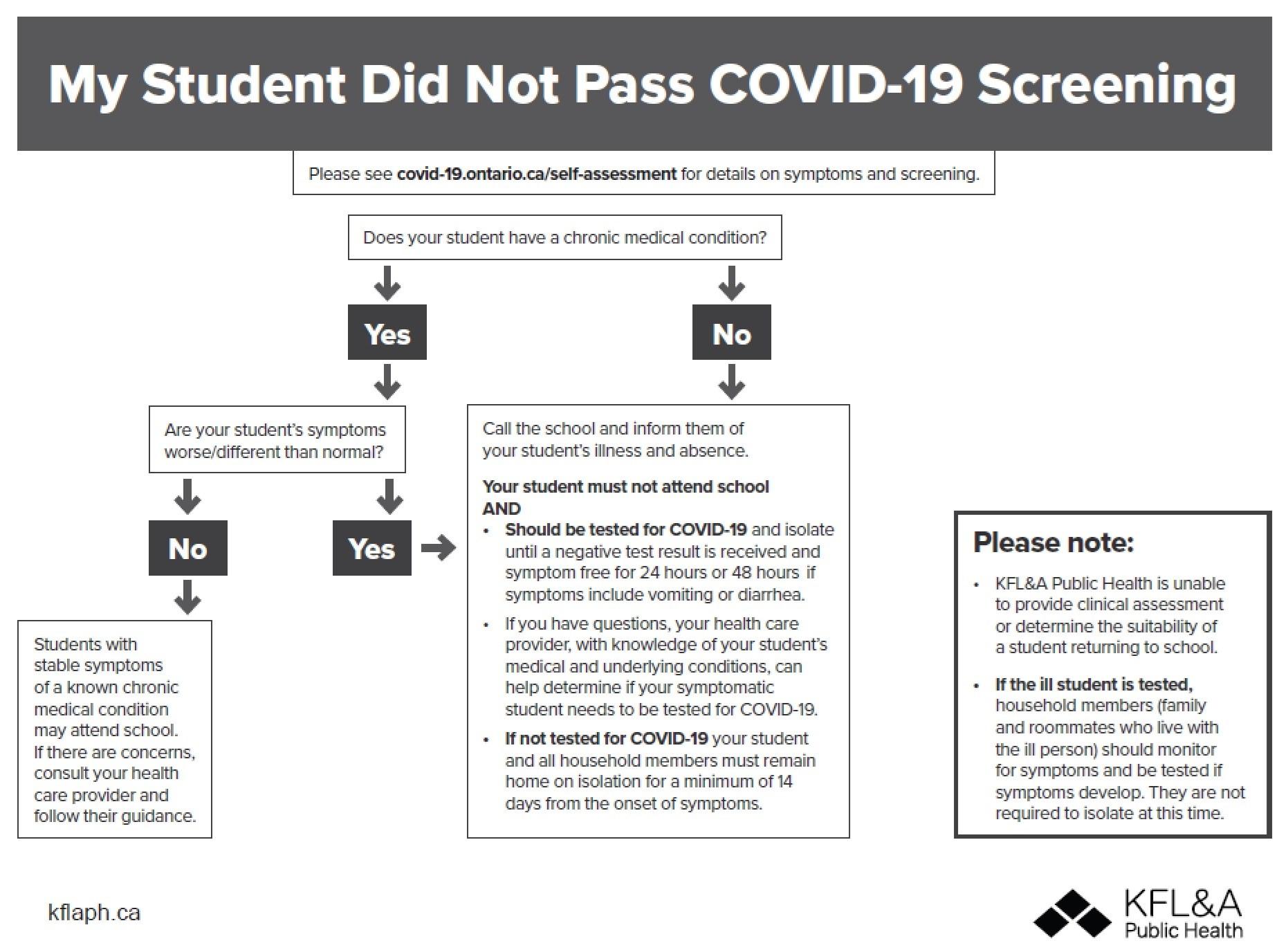 Covid-19 Flow Chart.jpg
